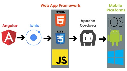 6 Pros and 3 Cons of Ionic Development | UKAD