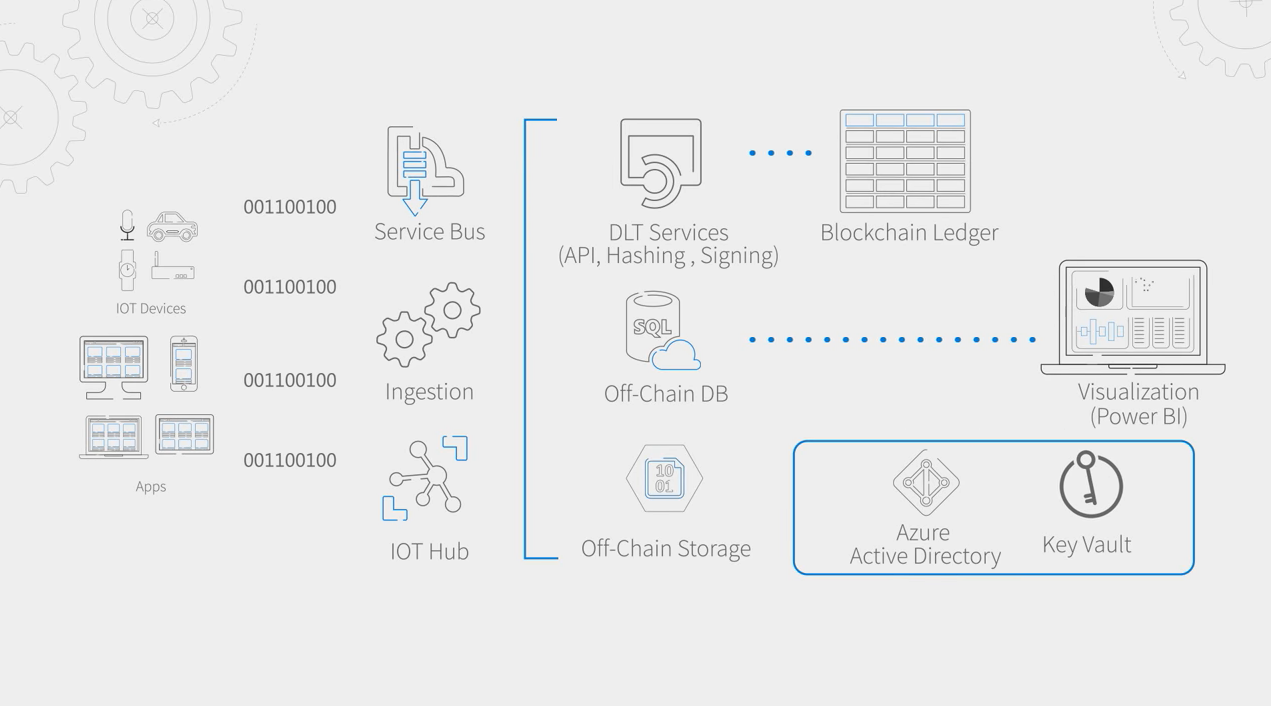 Supported blockchain in Azure Workbench