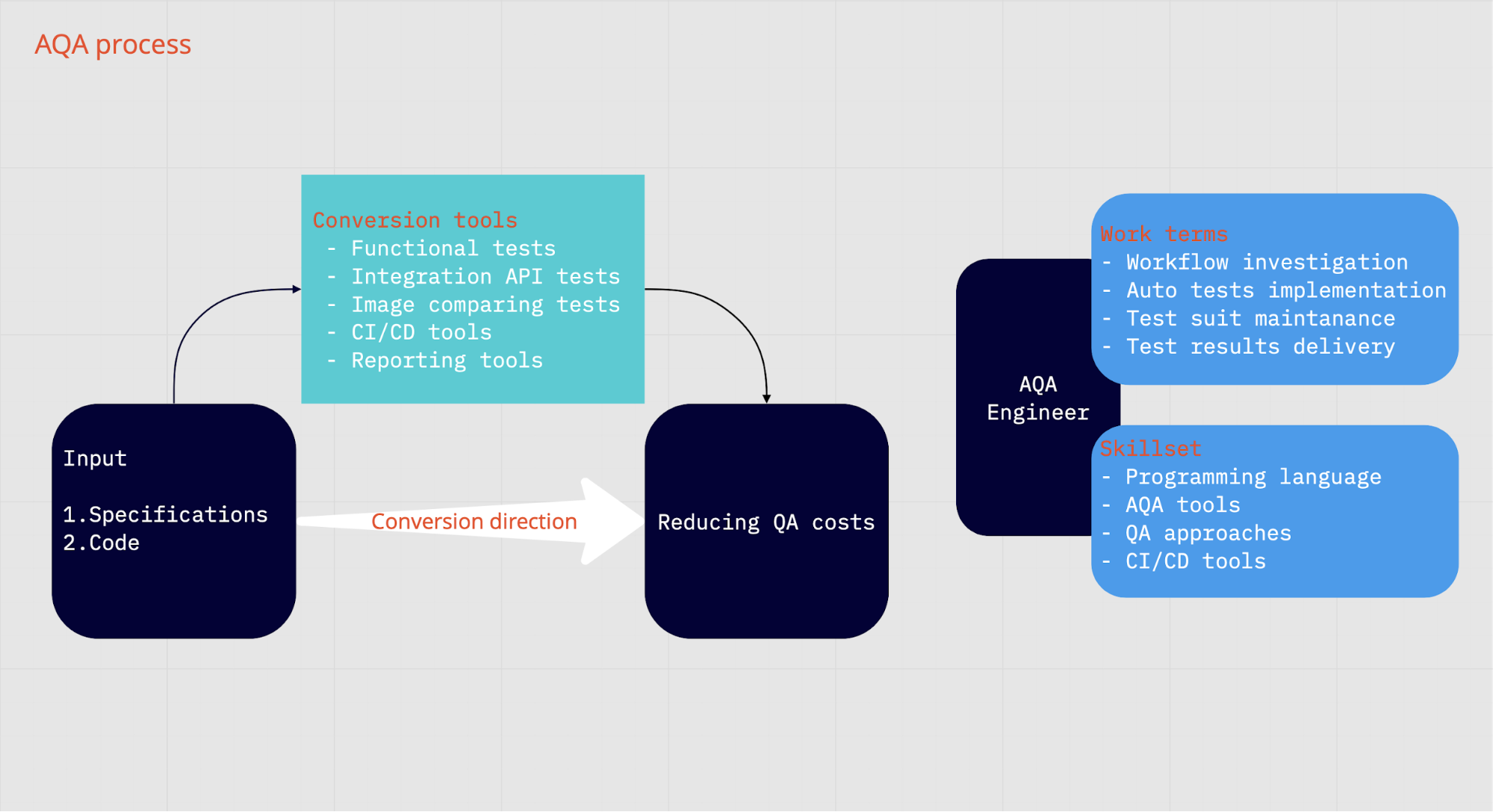 AQA process scheme