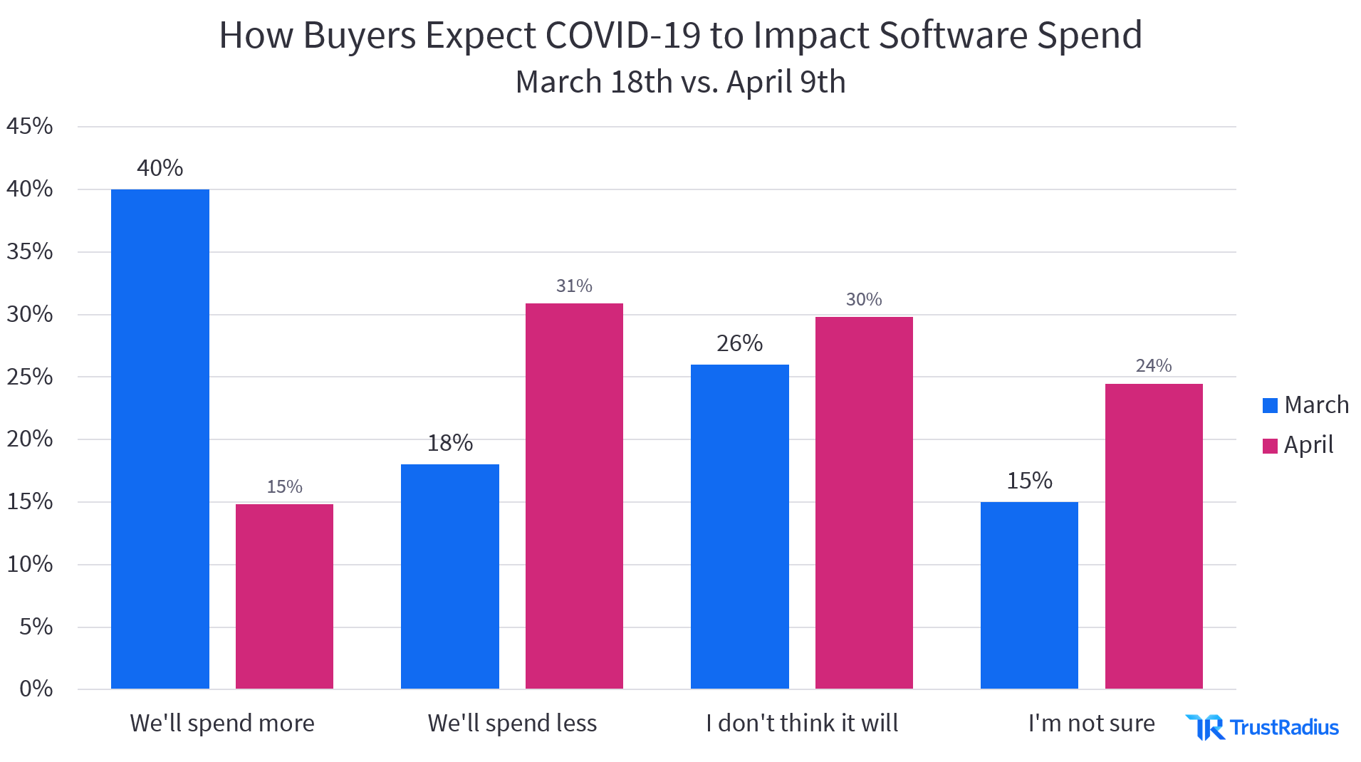 how buyers expect covid to impact software spend 1[1]